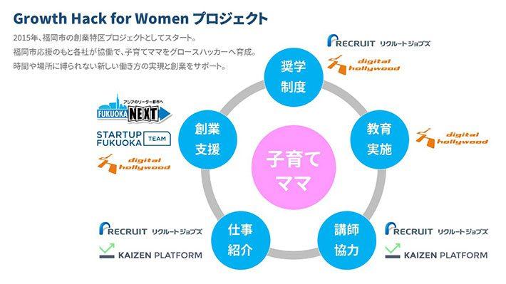 女性のためのグロースハックプロジェクト