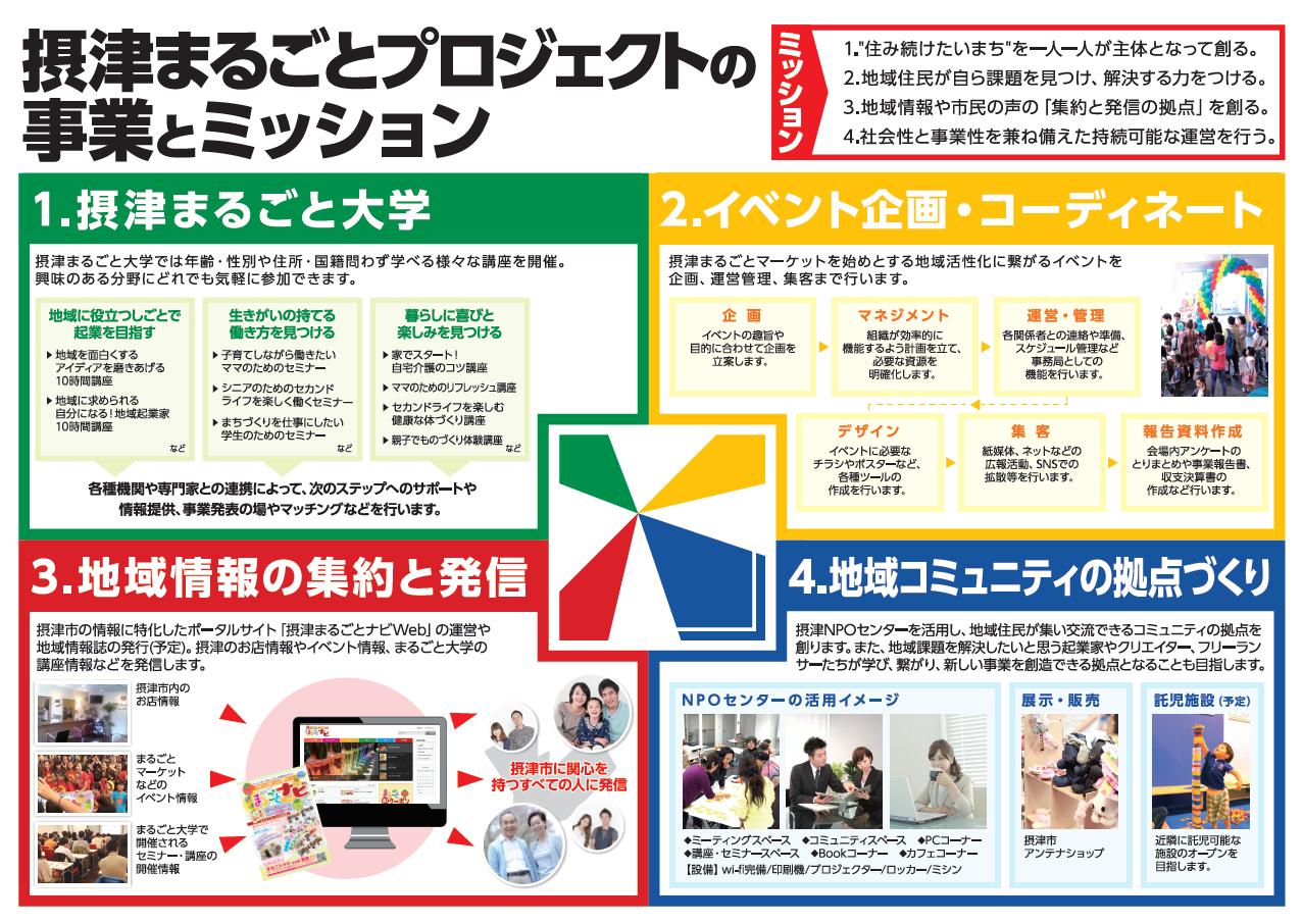 摂津まるごとプロジェクトの事業とミッション